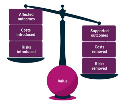 Affected  outcomes  introduced  Risks  introduced  Value  Supported  outcomes  Costs  removed  Risks  removed