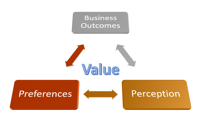 Business  Outcomes  Perception